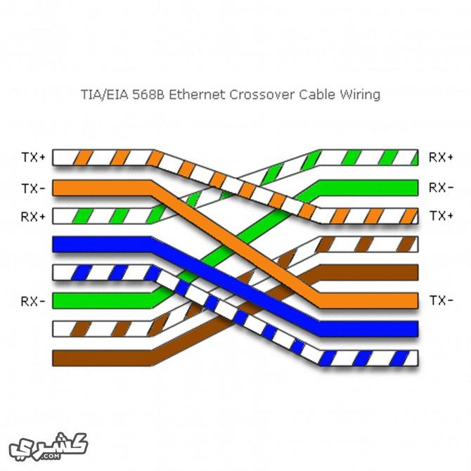رتب ألوان السلك من اليسار الى اليمين كما هو مبين لعمل شبكه ما بين جهازين كروس اوفر - crossover