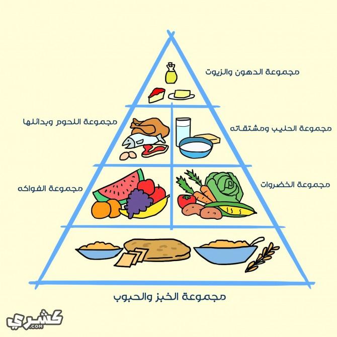 اتبع نمط غذائي صحي